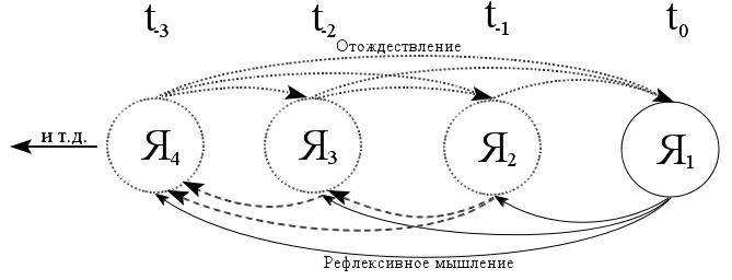 Схема 4. Время как эффект рефлексии