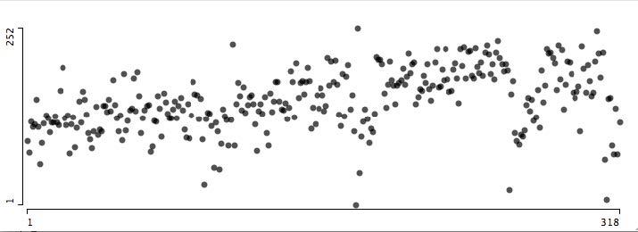 Abara (318 идущих по порядку страниц в 11 главах).Ось Х = расположение страницы в выпуске. Ось Y = шкала значений.
