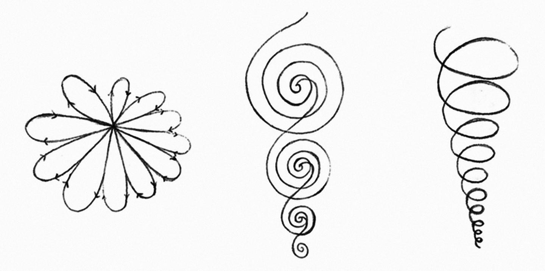 Формы рекурсии. Рисунок в центре — схема Шеллинга в изображении Хайдеггера