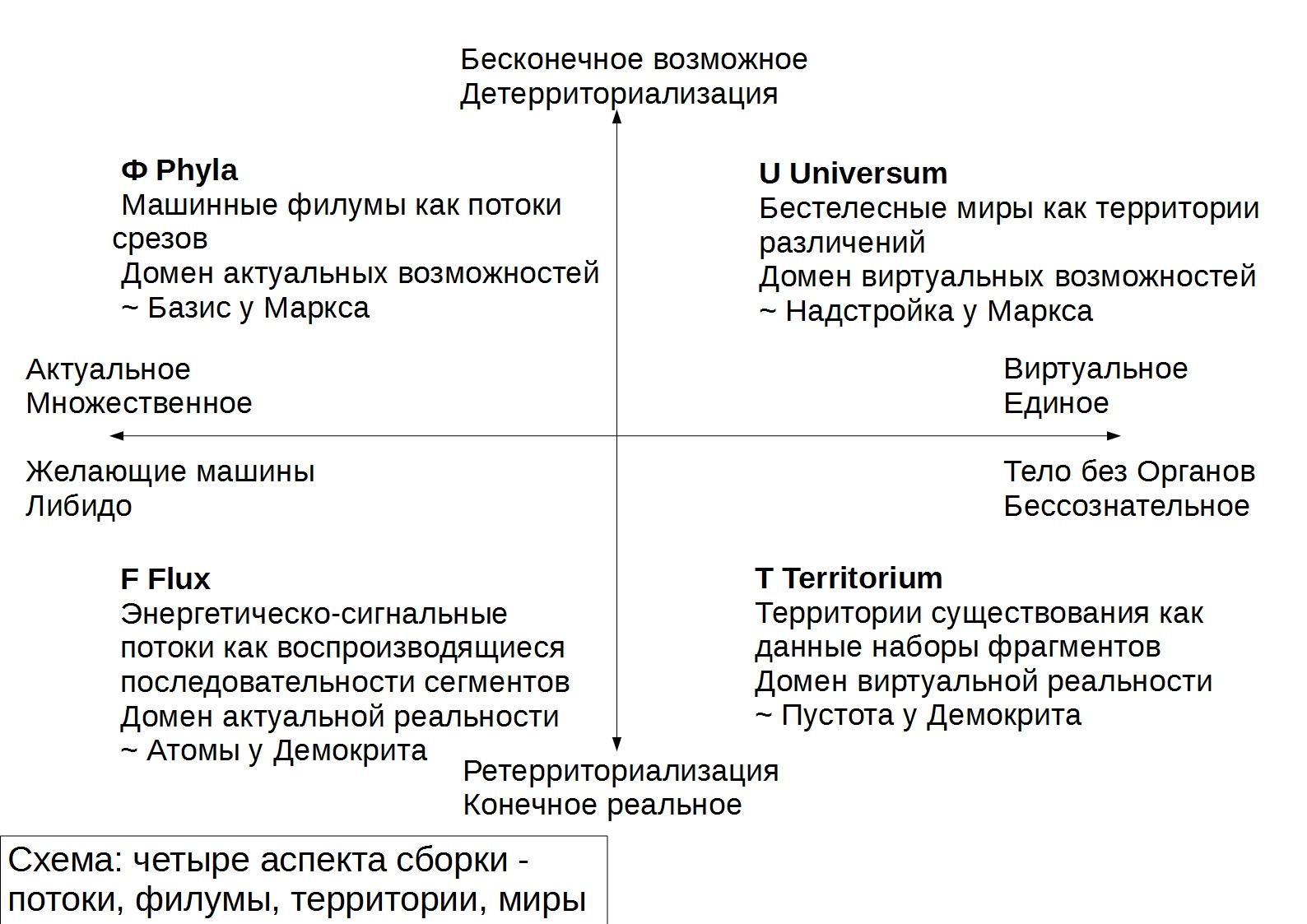 Схема сборок, 1-й вариант
