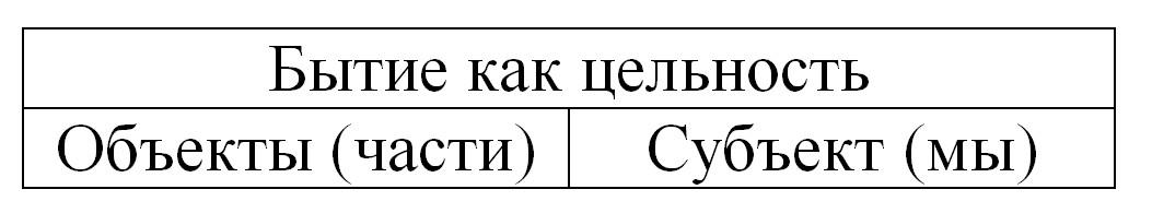 <i>(Как видим, единственная возможность нашего взаимодействия с завершенным целым – это низведение его до уровня части)</