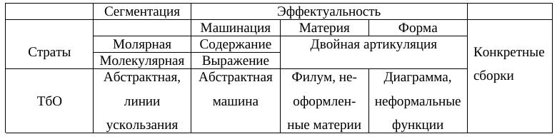 Таблица онтологических концептов системы страт и плана консистенции